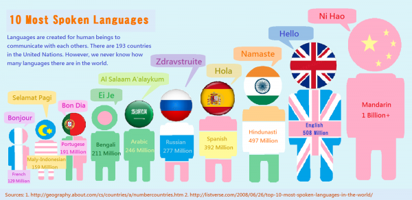 most-spoken-languages-in-the-world