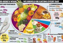 dieta per salvare il pianeta